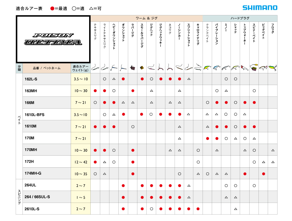 Fit lure chart